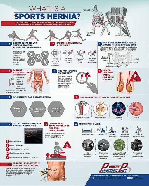 Sports Hernia Wall Poster