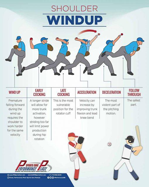 The Baseball Windup Poster