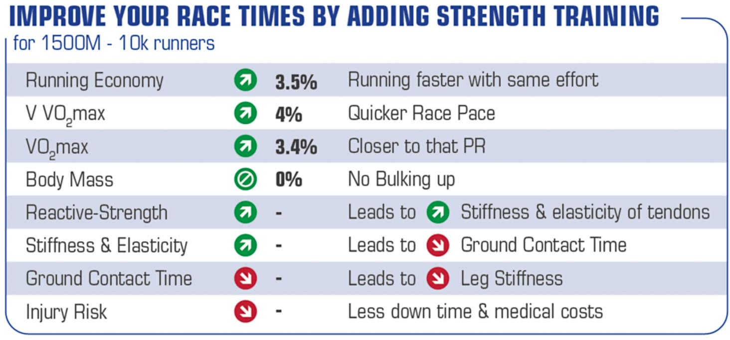 Strength Training Runners