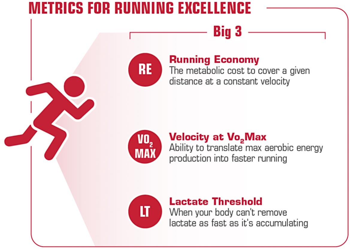 METRICS FOR RUNNING EXCELLENCE