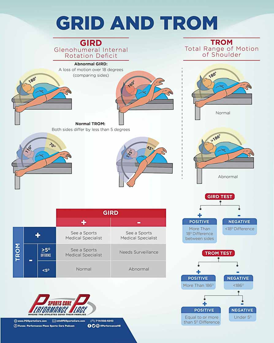 GIRD TROM Shoulder Infographic