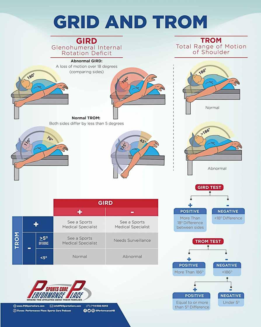 GIRD TROM Shoulder Infographic
