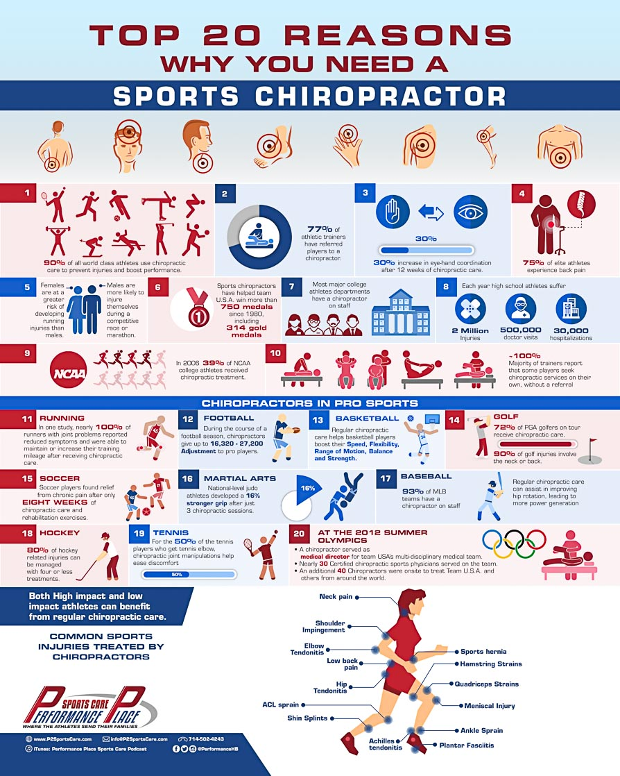 20 Reasons Sports Chiropractor