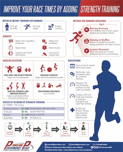 Strength Training Runners Poster